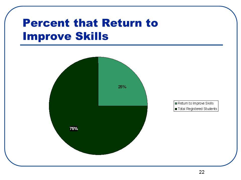 22 Percent that Return to Improve Skills