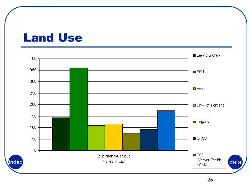 25 Land Use data index