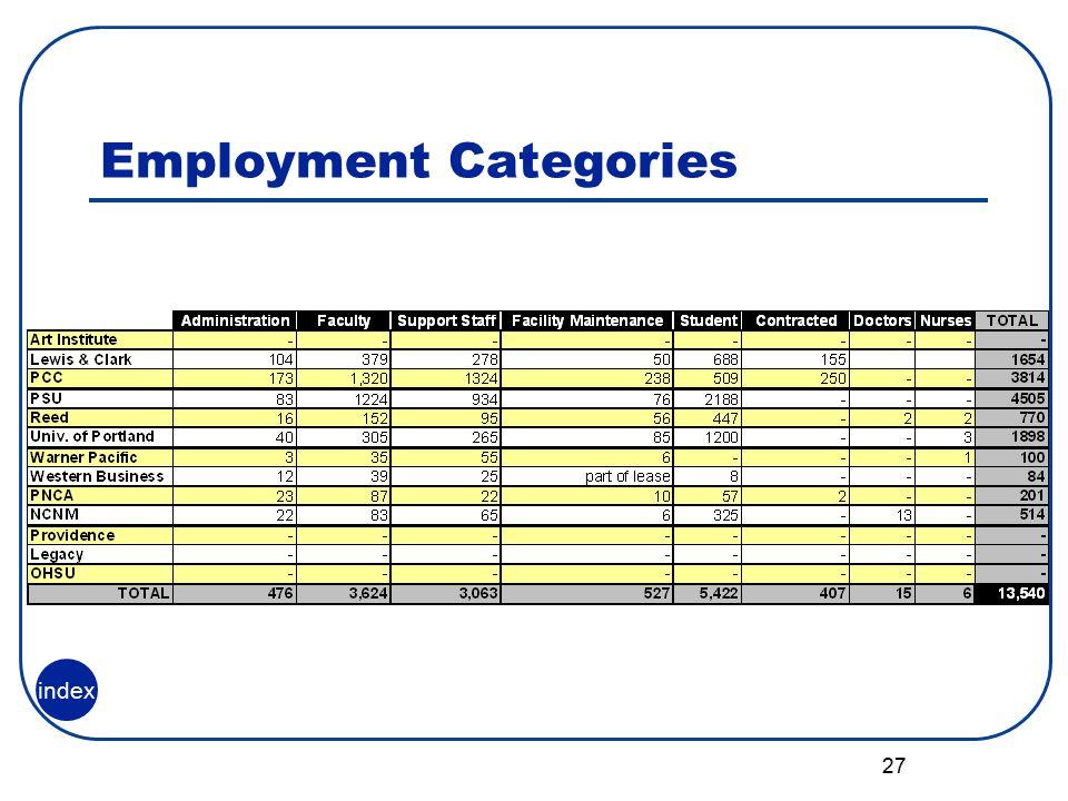 27 Employment Categories index