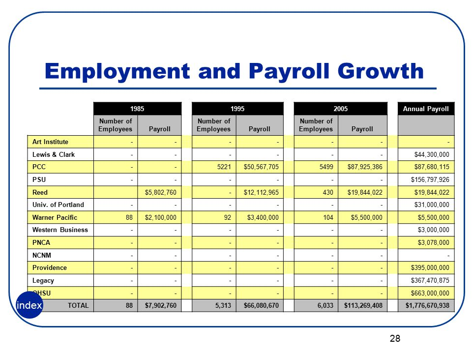 28 Employment and Payroll Growth 198519952005Annual Payroll Number of EmployeesPayroll Number of EmployeesPayroll Number of EmployeesPayroll Art Institute-- -- -- - Lewis & Clark------$44,300,000 PCC-- 5221$50,567,705 5499$87,925,386 $87,680,115 PSU------$156,797,926 Reed $5,802,760 -$12,112,965 430$19,844,022 Univ.