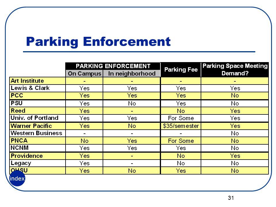 31 Parking Enforcement index