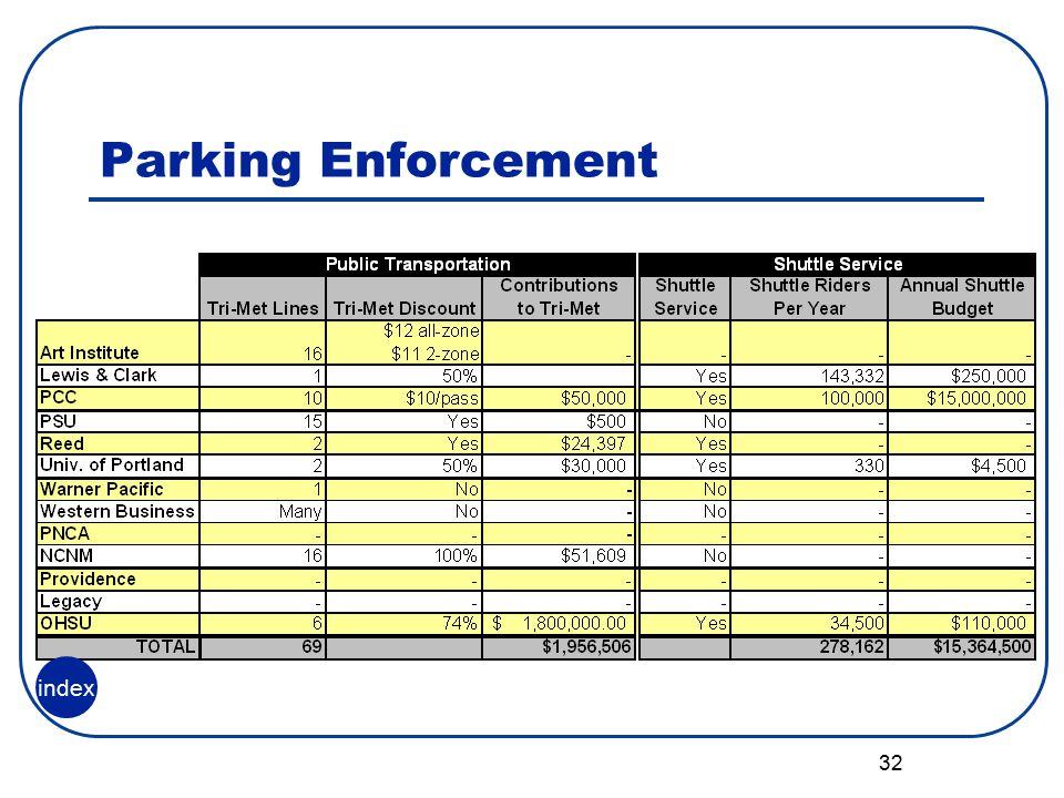 32 Parking Enforcement index