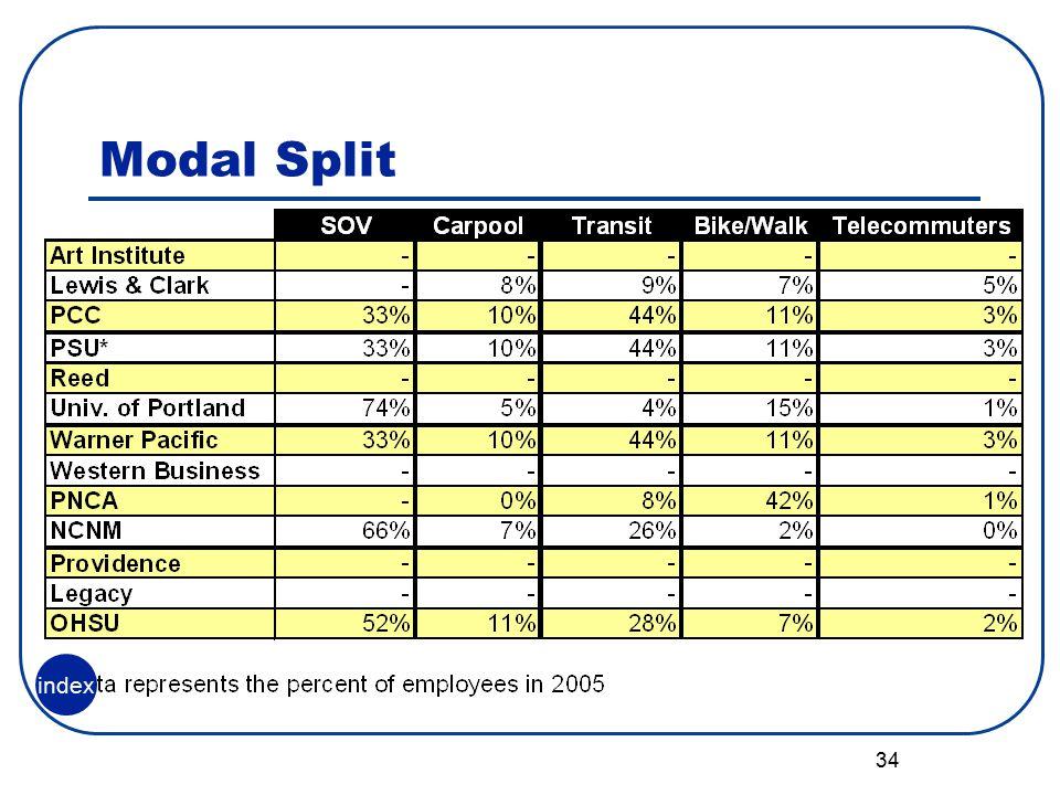 34 Modal Split index