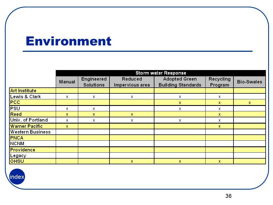 36 Environment index
