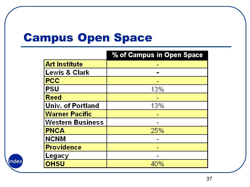 37 Campus Open Space index