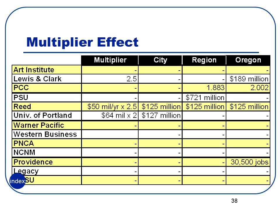 38 Multiplier Effect index
