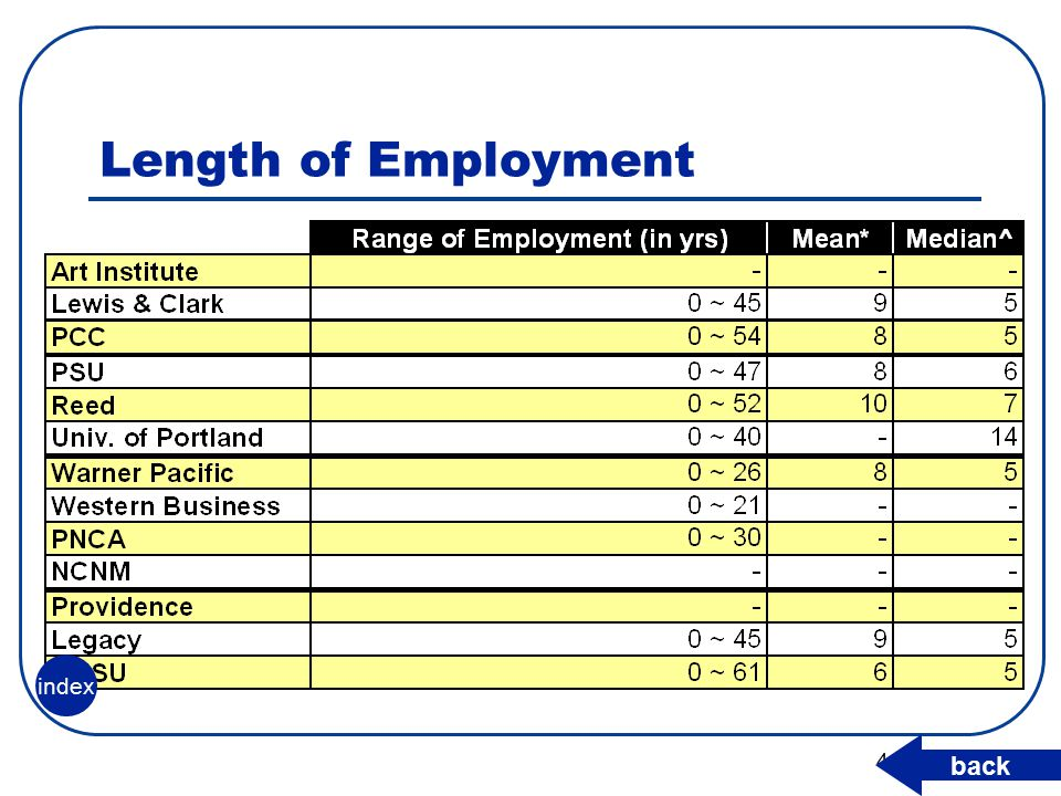 41 Length of Employment back index