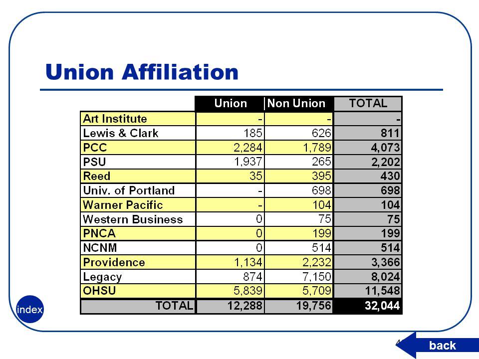 42 Union Affiliation back index