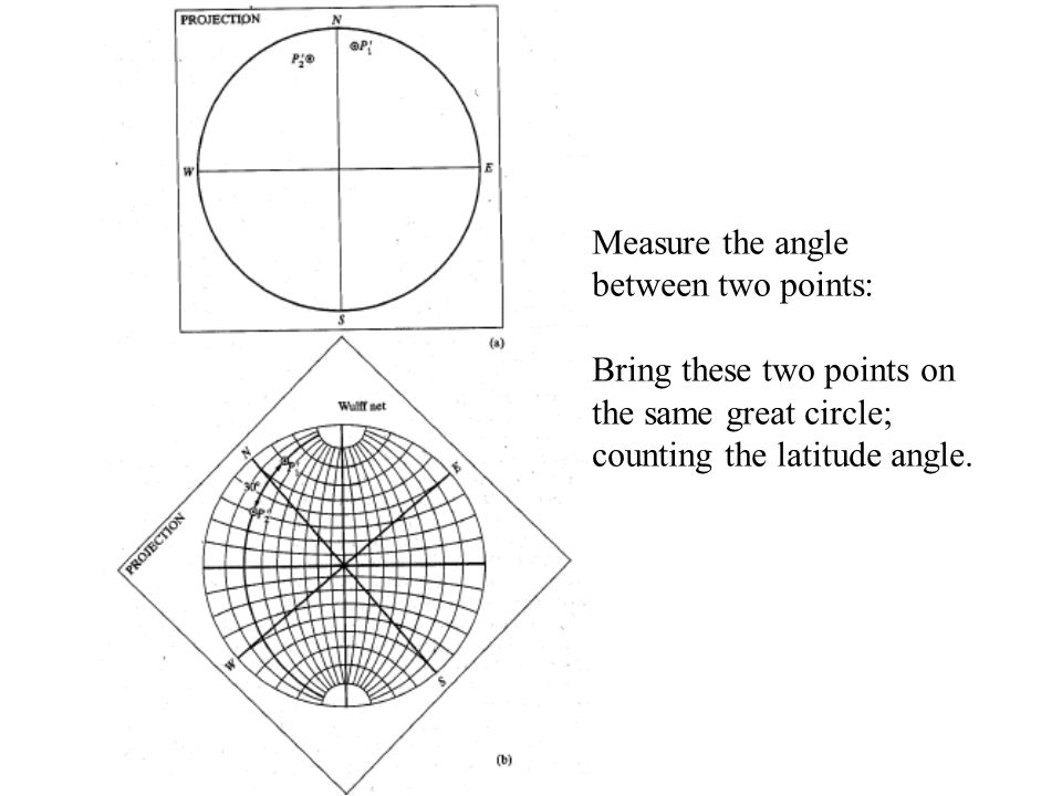 Measure the angle between two points: Bring these two points on the same great circle; counting the latitude angle.