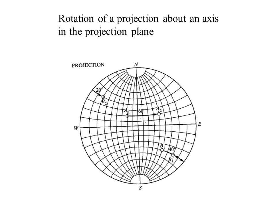 Rotation of a projection about an axis in the projection plane
