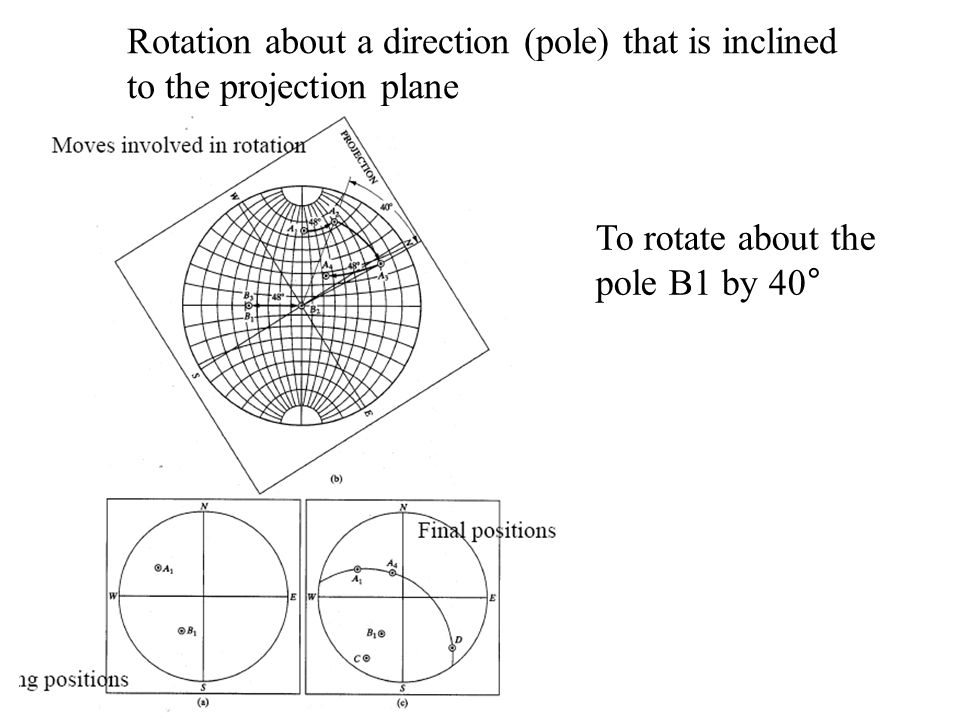 Rotation about a direction (pole) that is inclined to the projection plane To rotate about the pole B1 by 40°