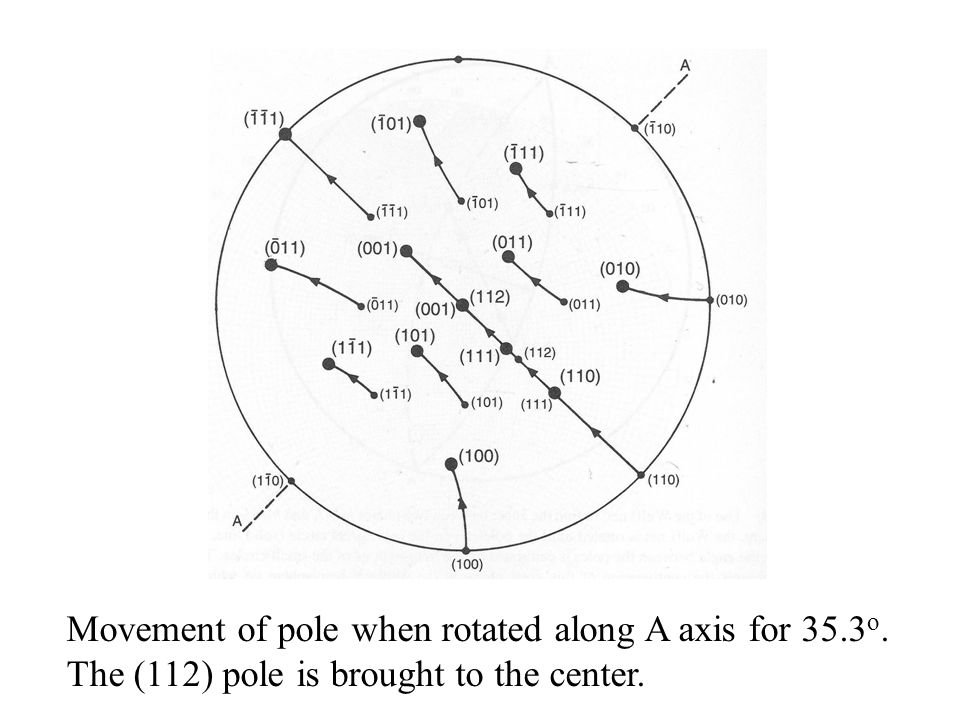 Movement of pole when rotated along A axis for 35.3 o. The (112) pole is brought to the center.