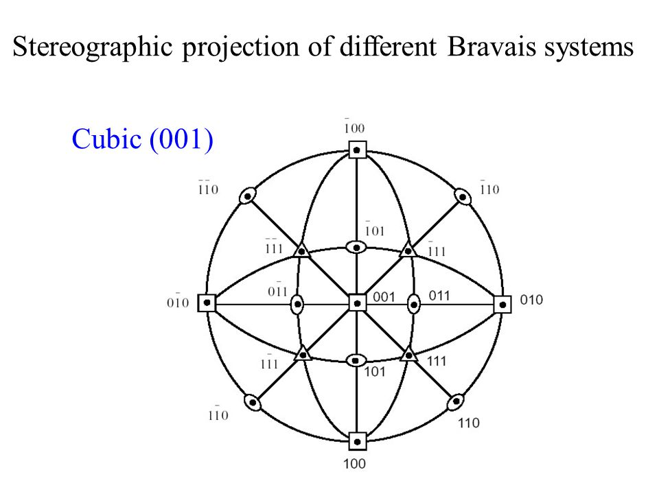 Stereographic projection of different Bravais systems Cubic (001)