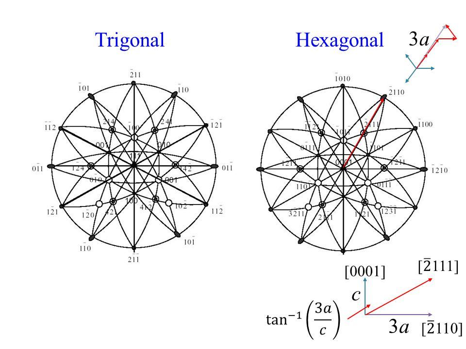 HexagonalTrigonal 3a3a 3a3a c [0001]