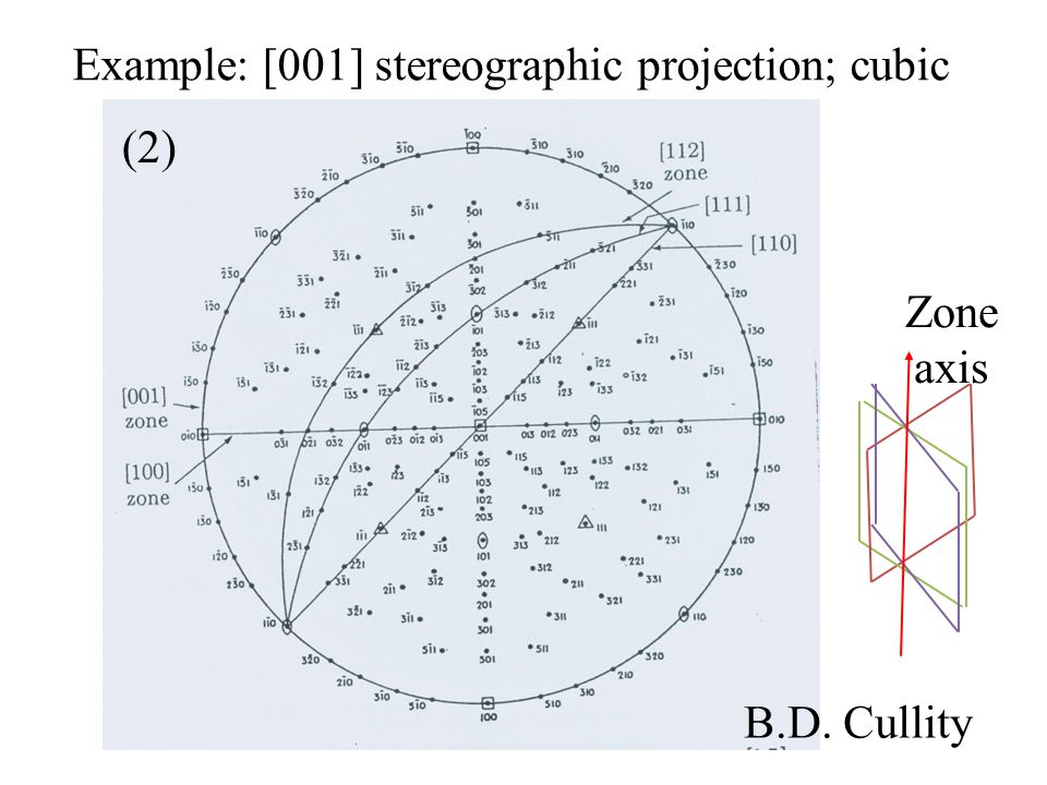 Example: [001] stereographic projection; cubic B.D. Cullity Zone axis (2)