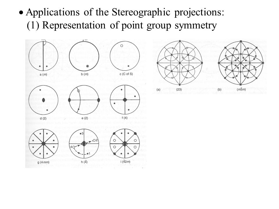  Applications of the Stereographic projections: (1) Representation of point group symmetry