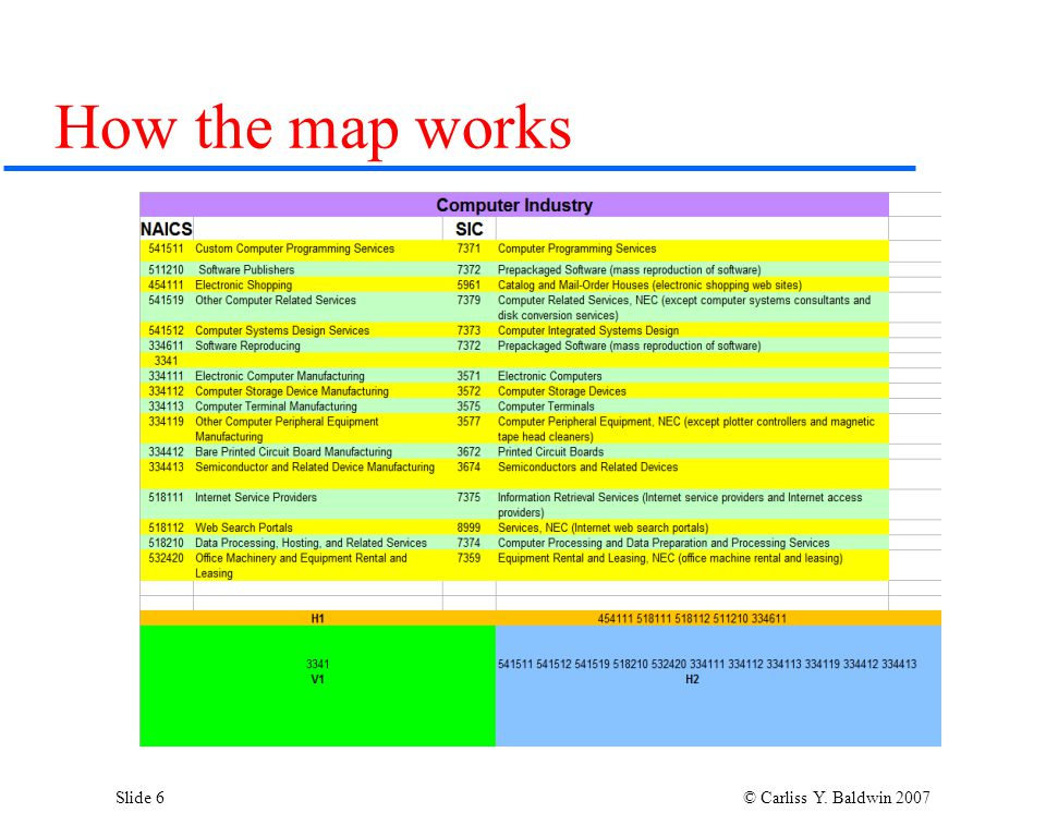 Slide 6 © Carliss Y. Baldwin 2007 How the map works