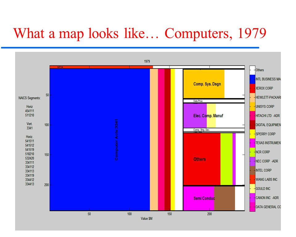 Slide 7 © Carliss Y. Baldwin 2007 What a map looks like… Computers, 1979