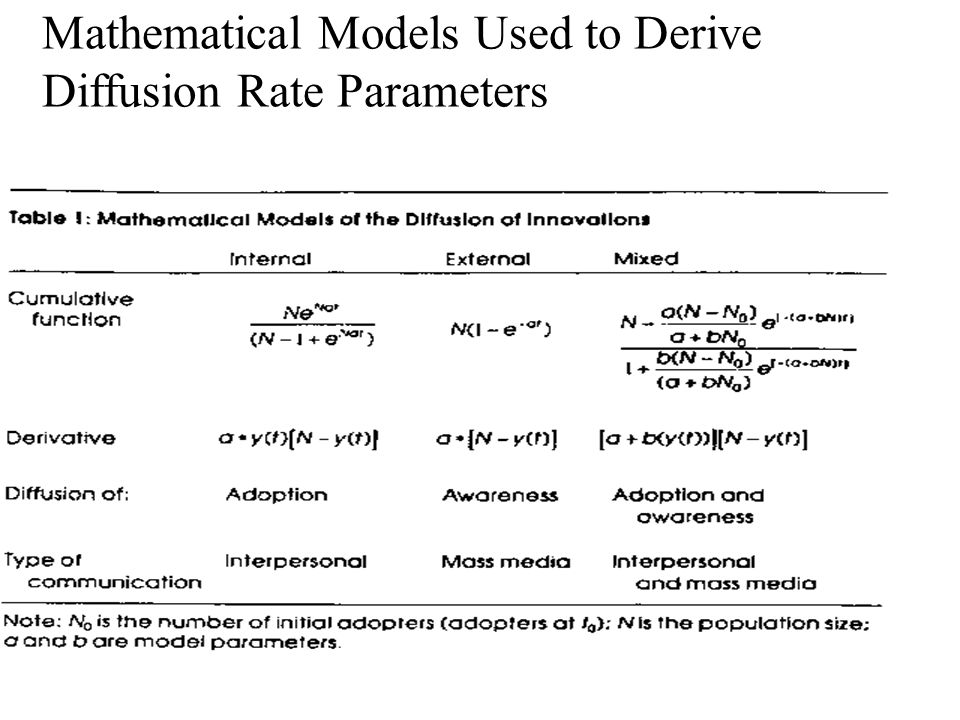 18 Mathematical Models Used to Derive Diffusion Rate Parameters