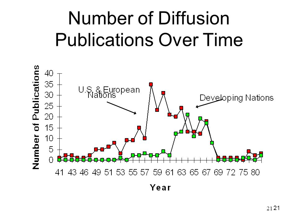 21 Number of Diffusion Publications Over Time 21