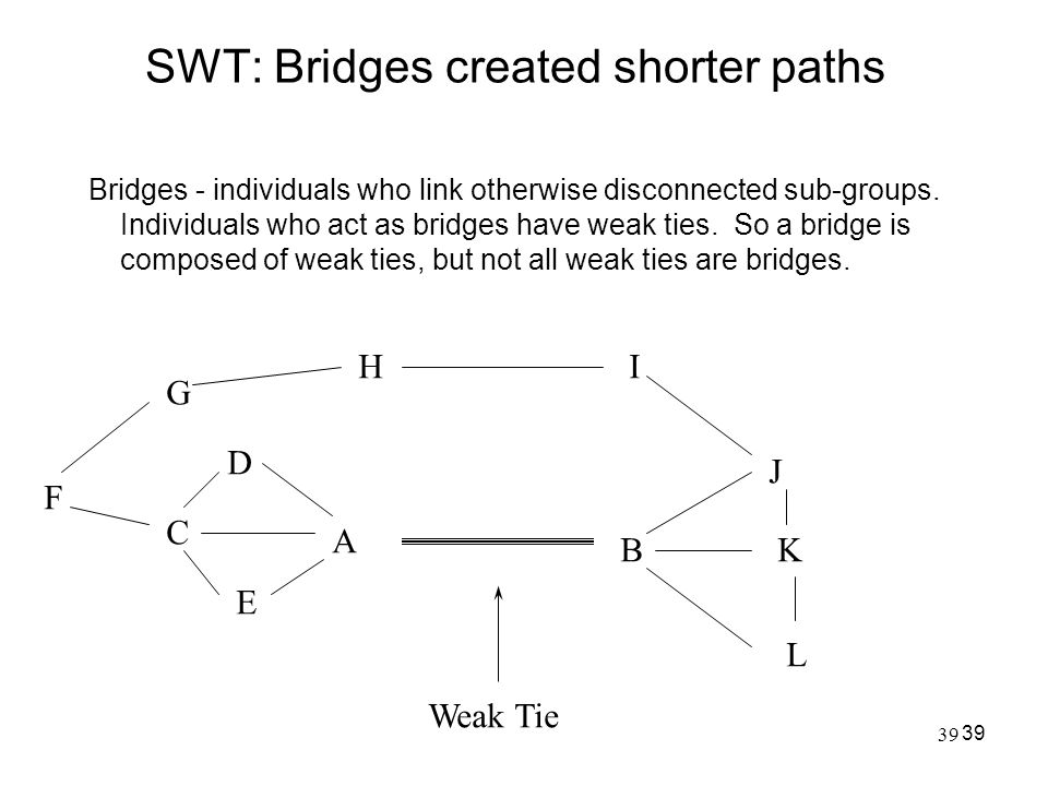 39 SWT: Bridges created shorter paths Bridges - individuals who link otherwise disconnected sub-groups. Individuals who act as bridges have weak ties.