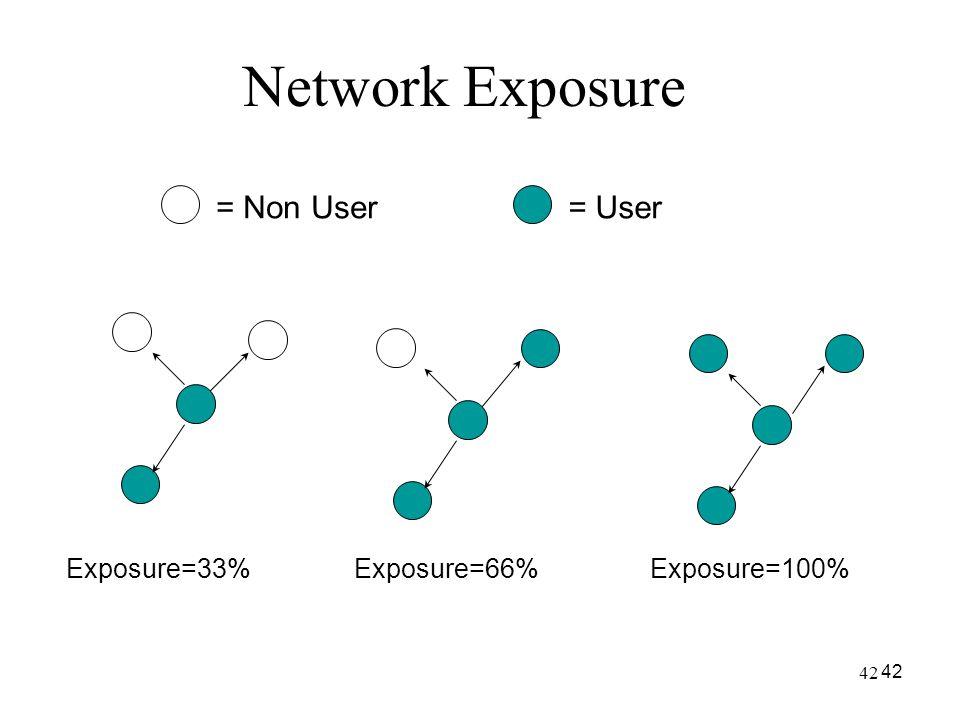 42 Network Exposure Exposure=33%Exposure=66%Exposure=100% = Non User= User