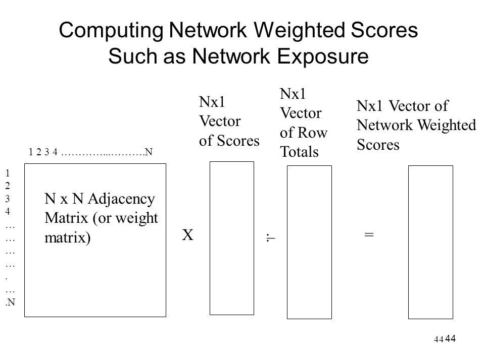 44 Computing Network Weighted Scores Such as Network Exposure 44 1 2 3 4 …………...……….N 1 2 3 4 … … … …. ….N N x N Adjacency Matrix (or weight matrix) N
