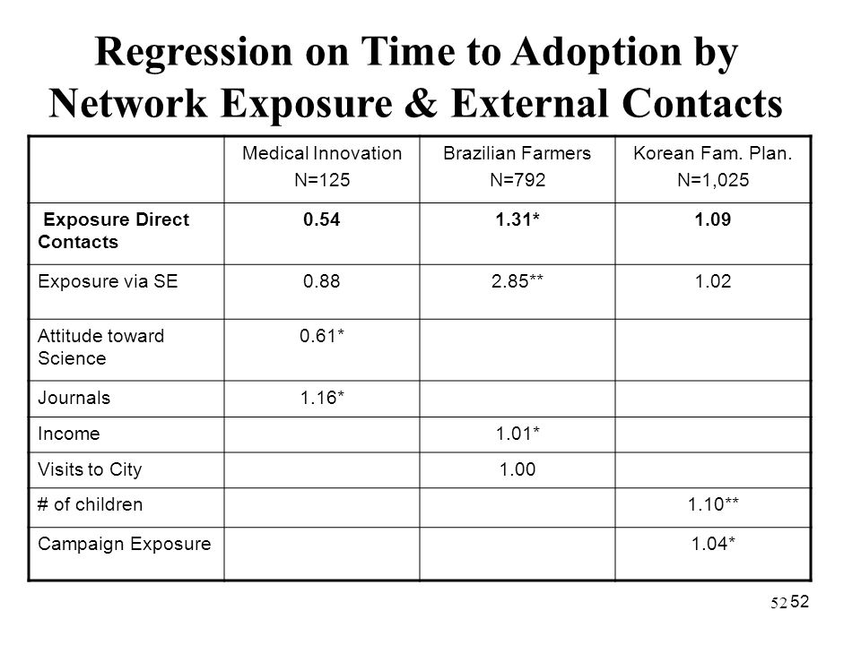 52 Regression on Time to Adoption by Network Exposure & External Contacts Medical Innovation N=125 Brazilian Farmers N=792 Korean Fam. Plan. N=1,025 E