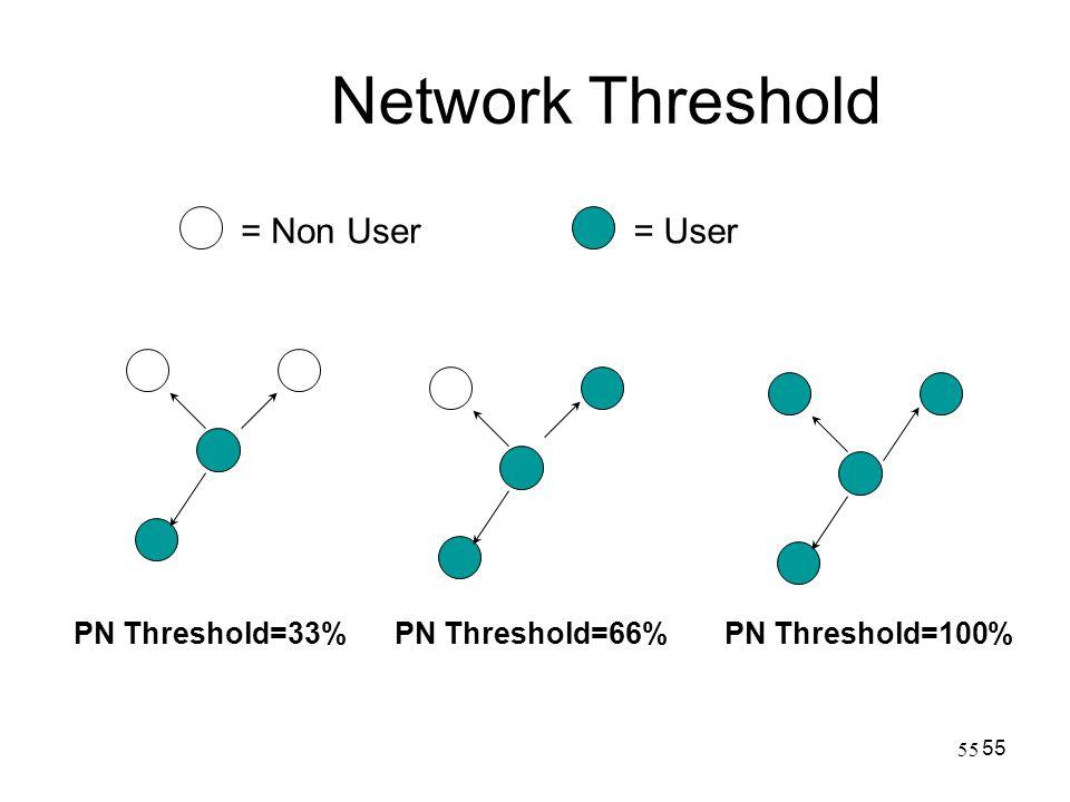 55 Network Threshold 55 PN Threshold=33%PN Threshold=66%PN Threshold=100% = Non User= User