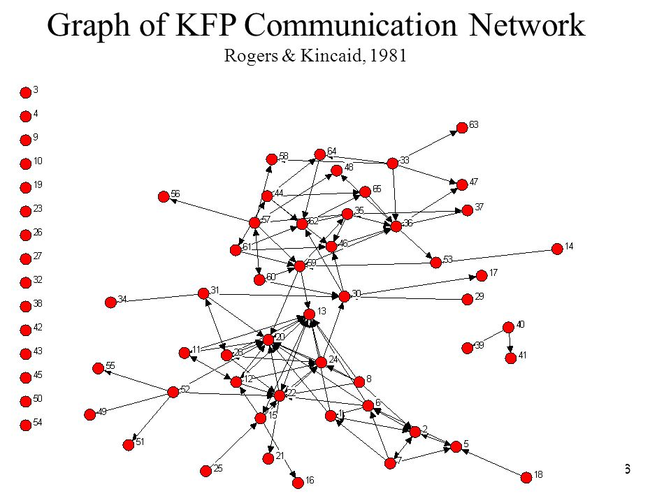 56 Graph of KFP Communication Network Rogers & Kincaid, 1981
