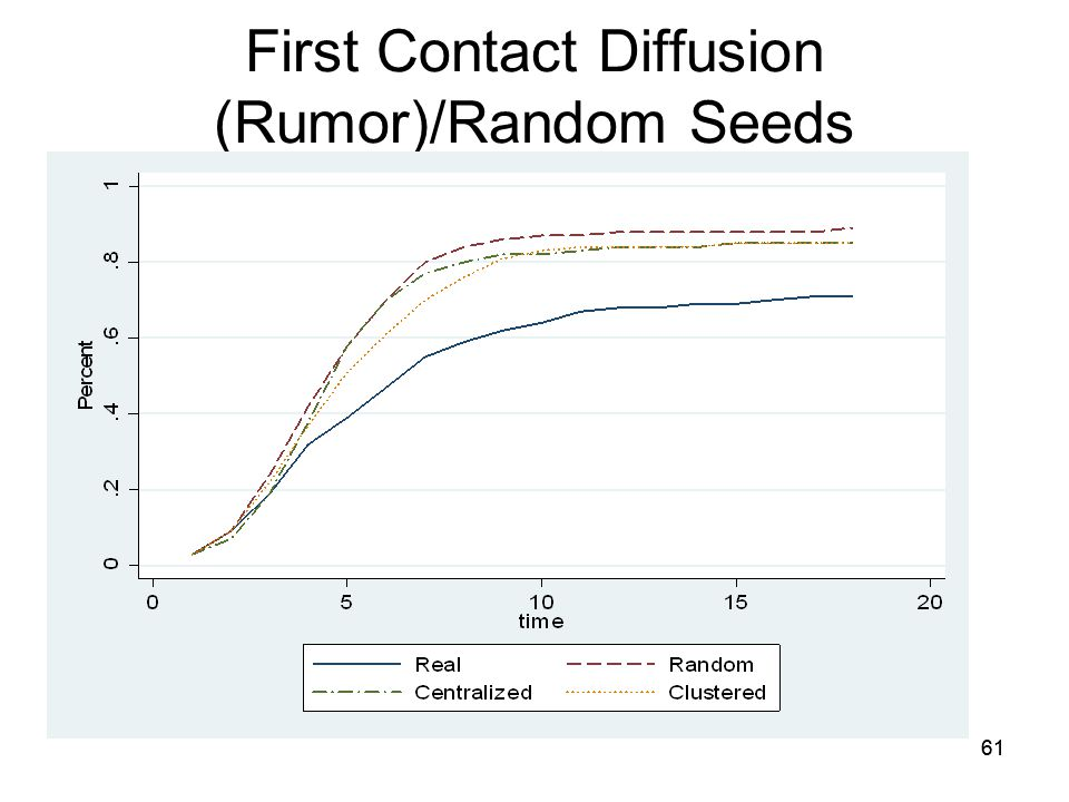 61 First Contact Diffusion (Rumor)/Random Seeds 61