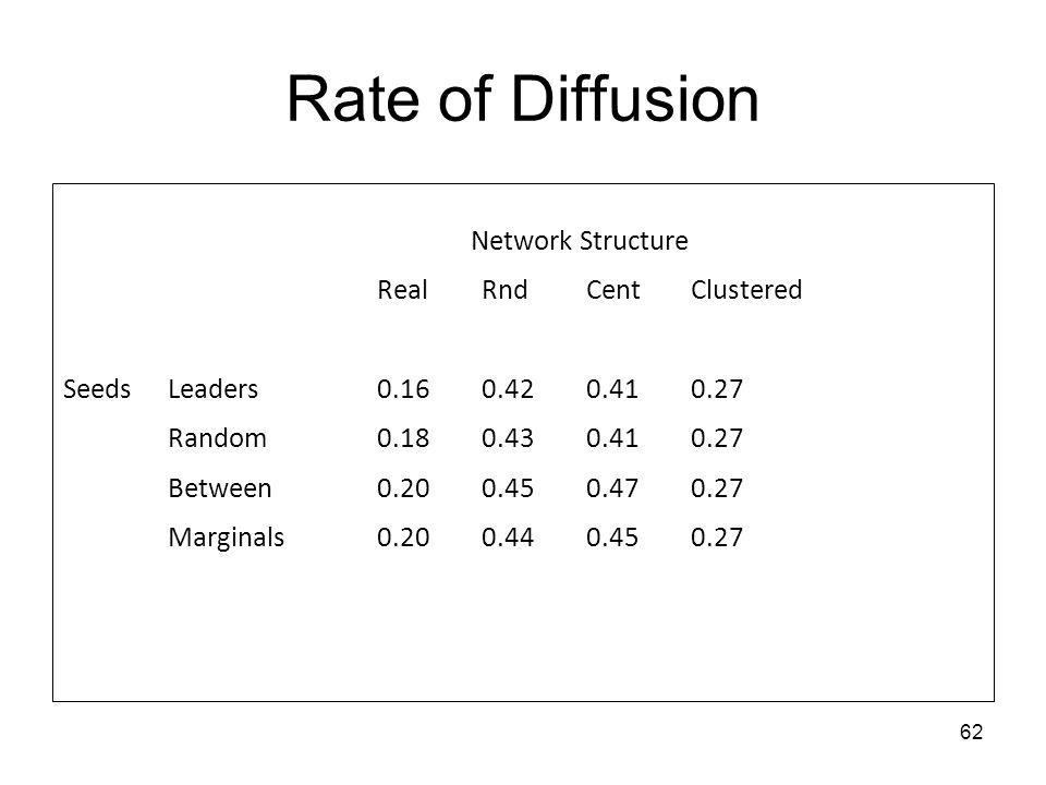62 Rate of Diffusion Network Structure RealRndCentClustered SeedsLeaders0.160.420.410.27 Random0.180.430.410.27 Between0.200.450.470.27 Marginals0.200