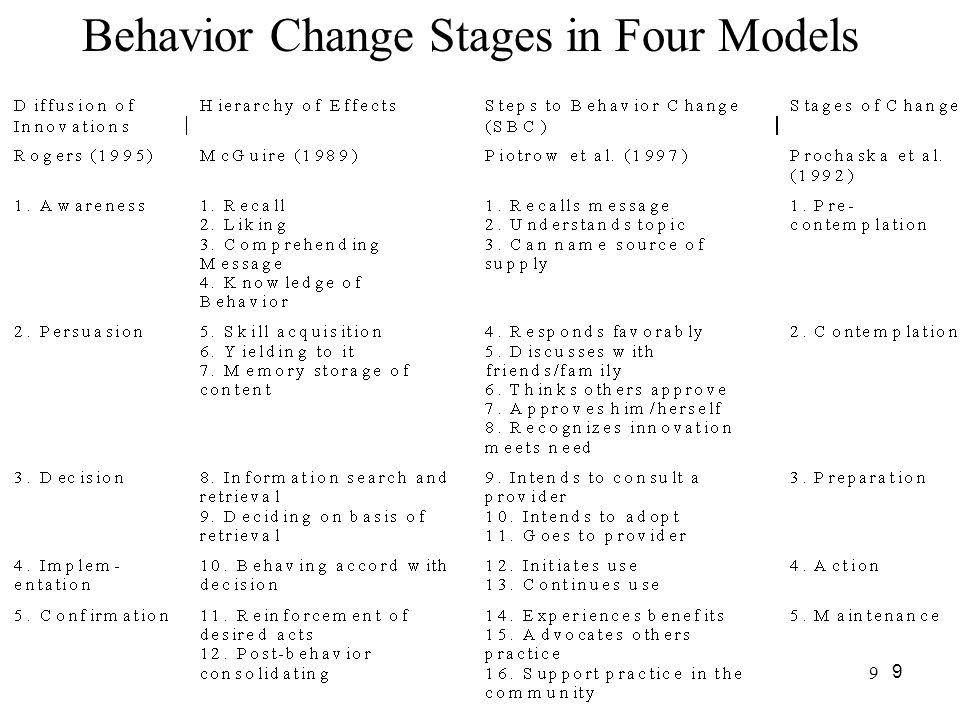 9 9 Behavior Change Stages in Four Models