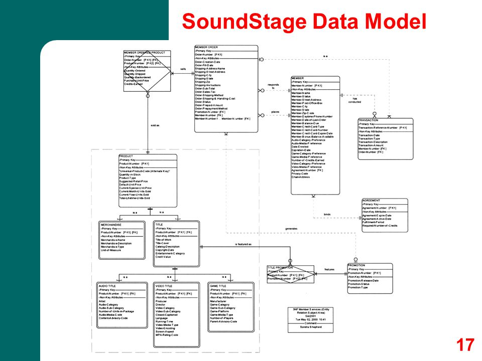 17 SoundStage Data Model