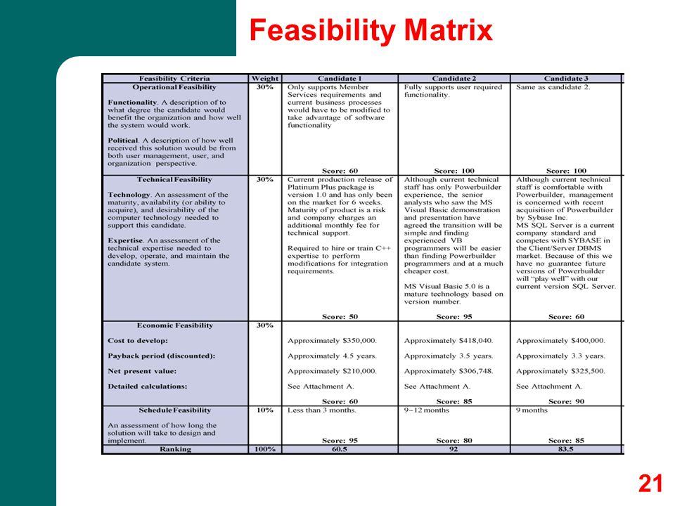 21 Feasibility Matrix