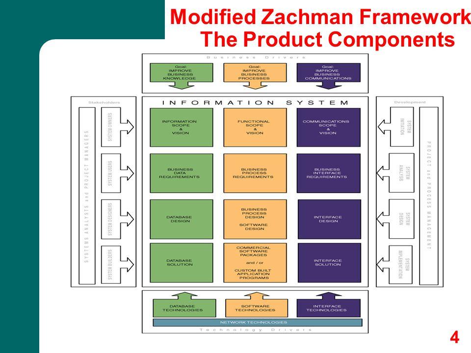 5 Modified Zachman Framework The Building Process