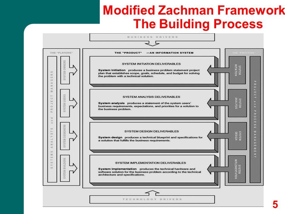 6 Modified Zachman Framework