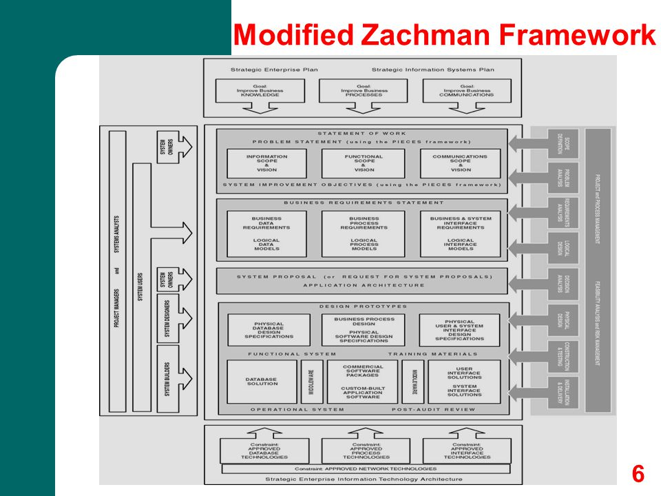 6 Modified Zachman Framework