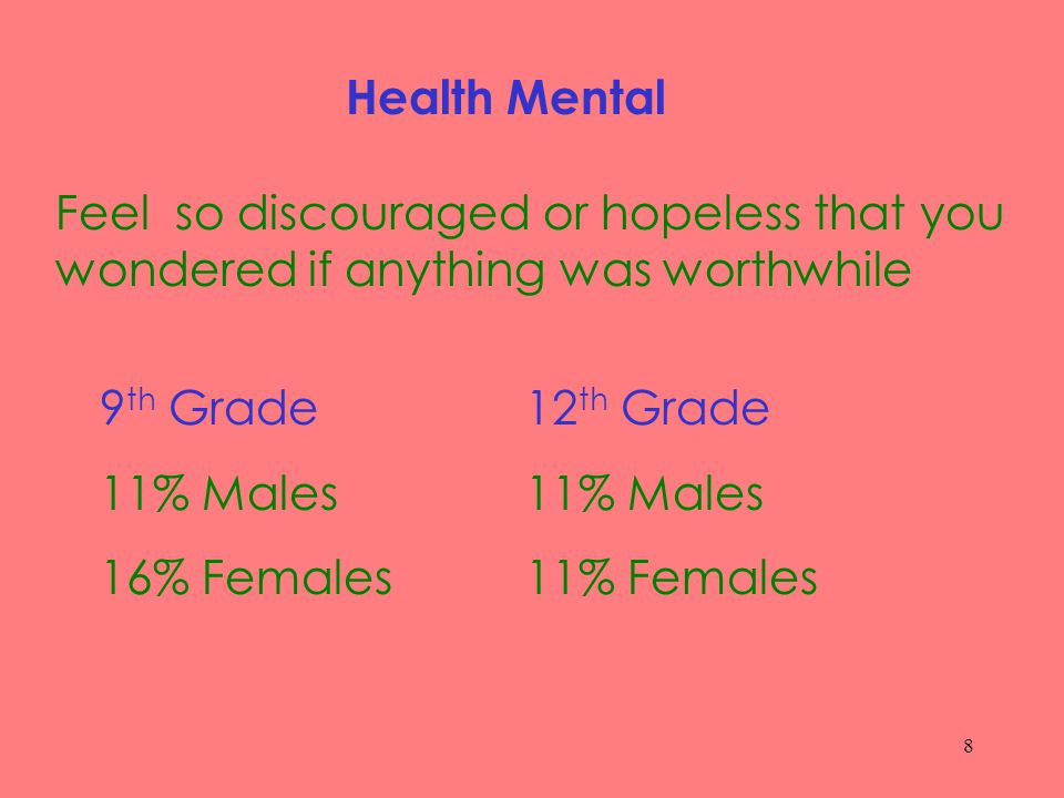 8 Health Mental Feel so discouraged or hopeless that you wondered if anything was worthwhile 9 th Grade12 th Grade11% Males 16% Females 11% Females