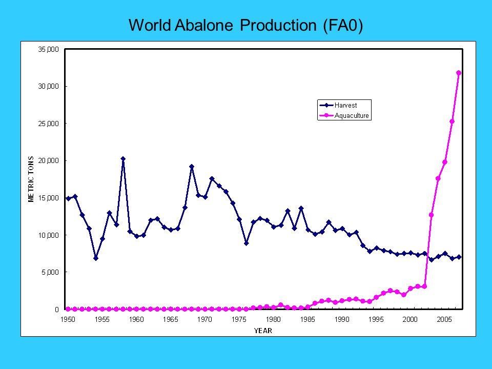 World Abalone Production (FA0)