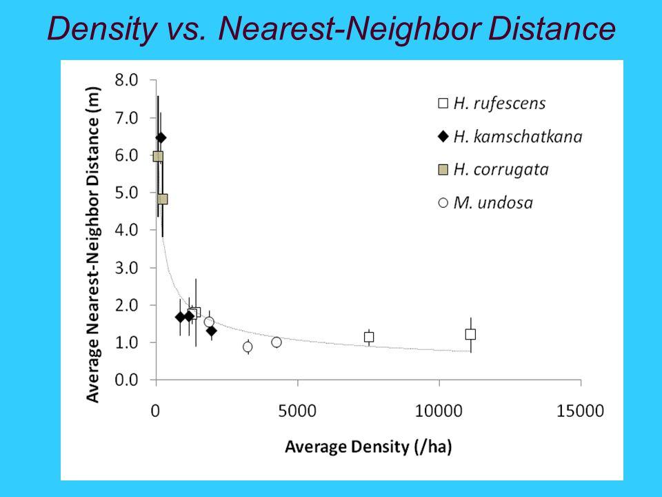 Density vs. Nearest-Neighbor Distance