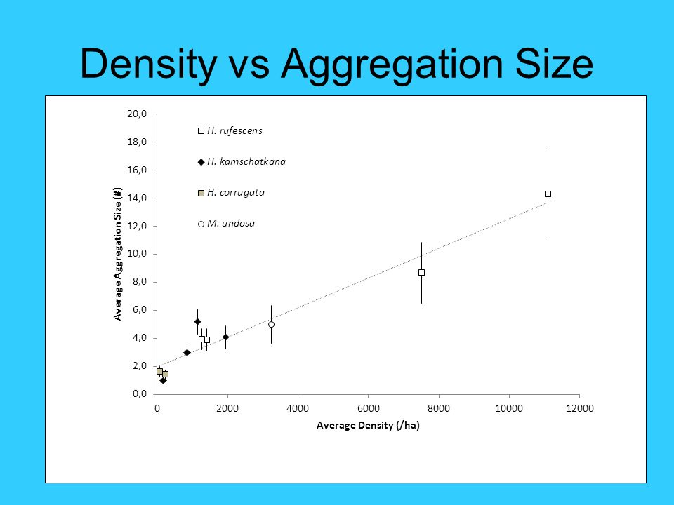 Density vs Aggregation Size