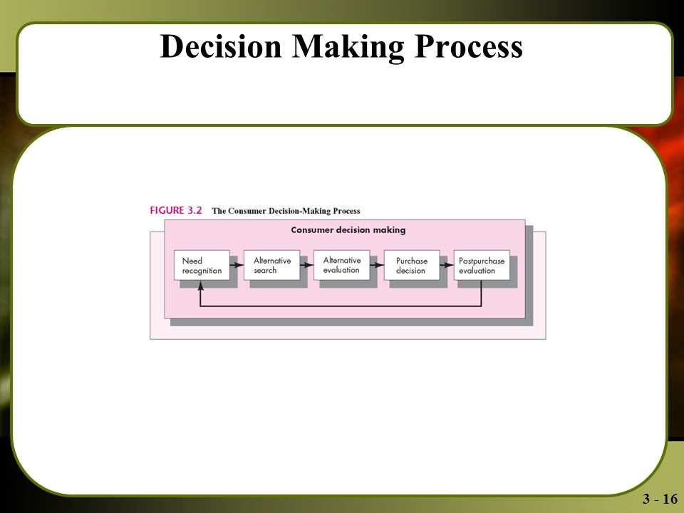 3 - 16 Decision Making Process