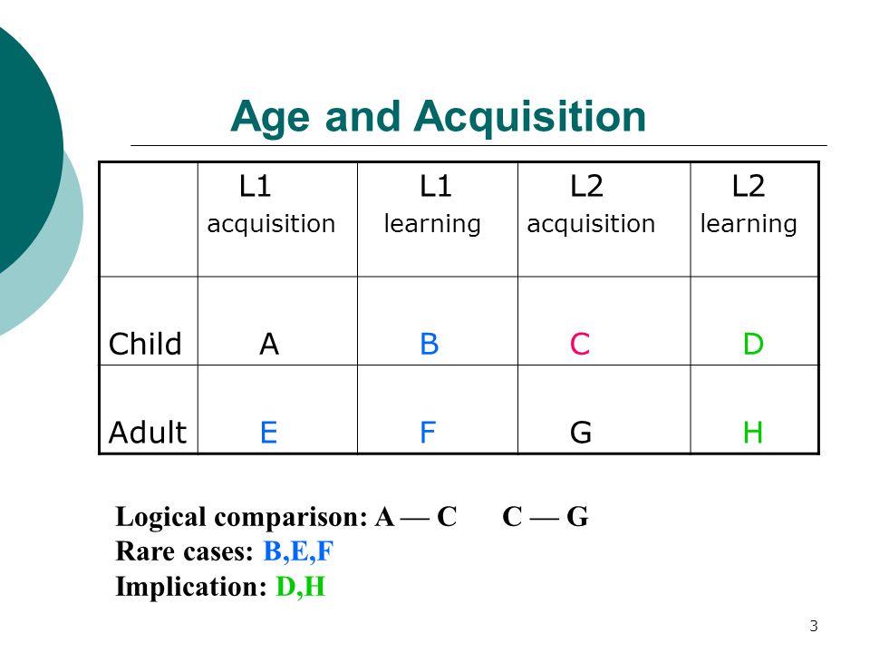 3 Age and Acquisition L1 acquisition L1 learning L2 acquisition L2 learning Child A B C D Adult E F G H Logical comparison: A — C C — G Rare cases: B,E,F Implication: D,H
