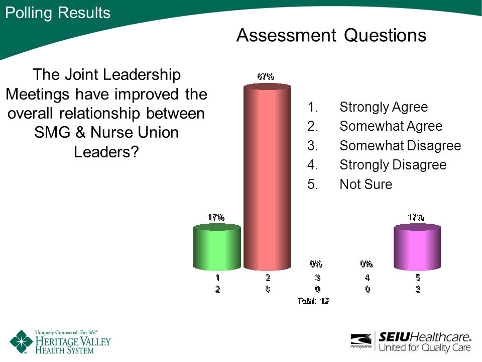 The Joint Leadership Meetings have improved the overall relationship between SMG & Nurse Union Leaders.