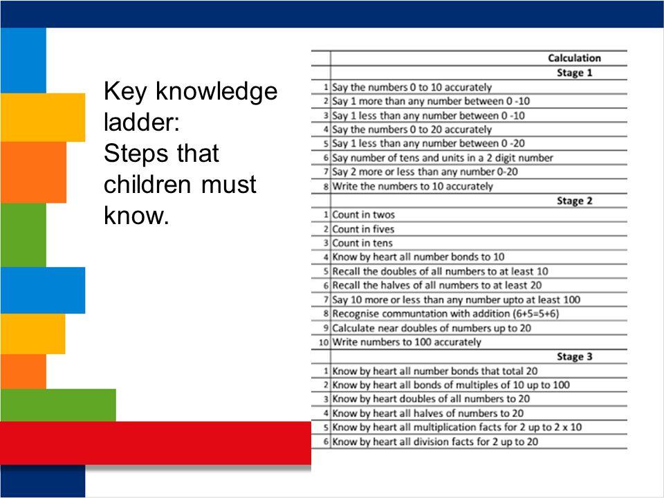 Key knowledge ladder: Steps that children must know.