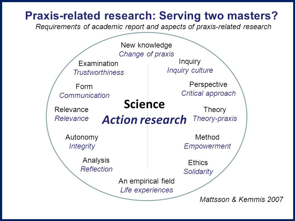 New knowledge Change of praxis Examination Trustworthiness Form Communication Relevance Autonomy Integrity Analysis Reflection An empirical field Life experiences Inquiry Inquiry culture Perspective Critical approach Theory Theory-praxis Method Empowerment Ethics Solidarity Science Action research Praxis-related research: Serving two masters.