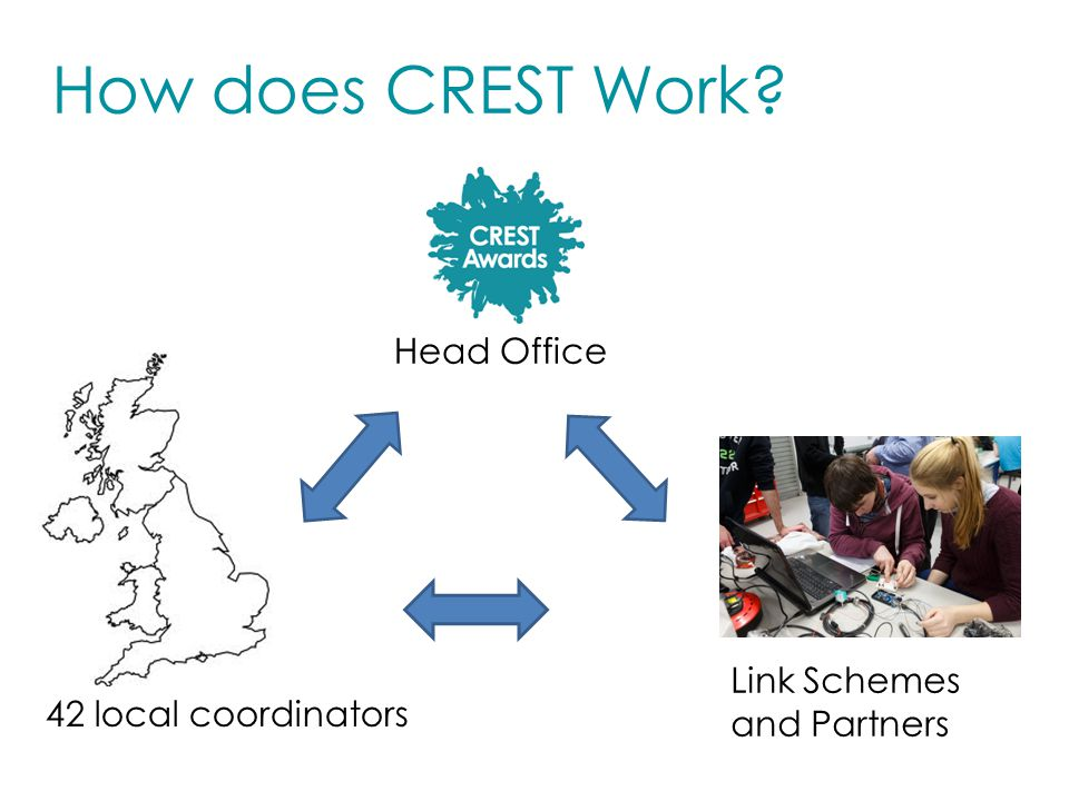 How does CREST Work 42 local coordinators Link Schemes and Partners Head Office