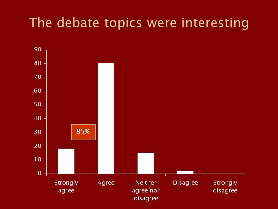 The debate topics were interesting 85%