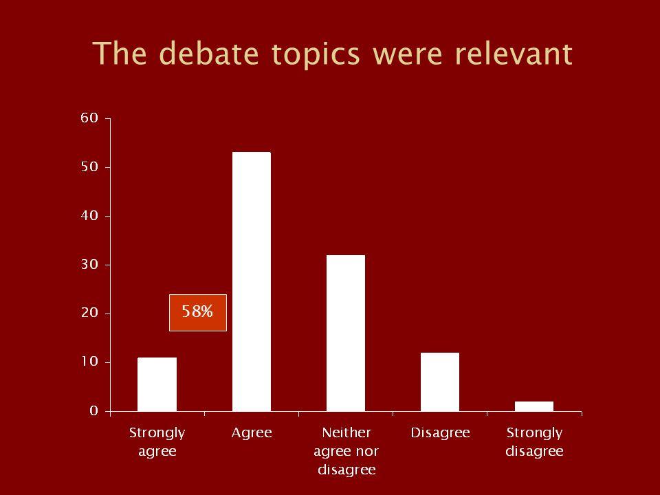 The debate topics were relevant 58%